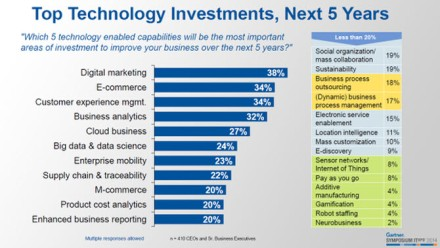 Gartner top-technology-investments1