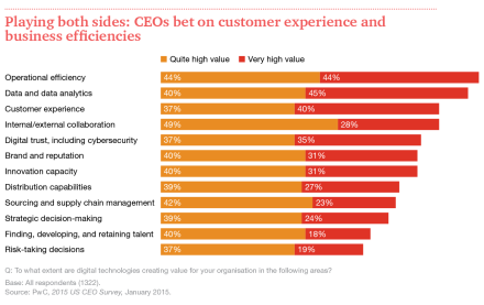 US-CEO-Survey-Digital-Technology-graphic