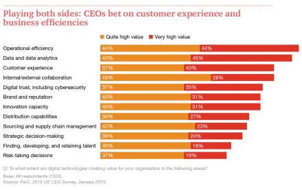 US-CEO-Survey-Digital-Technology-graphic